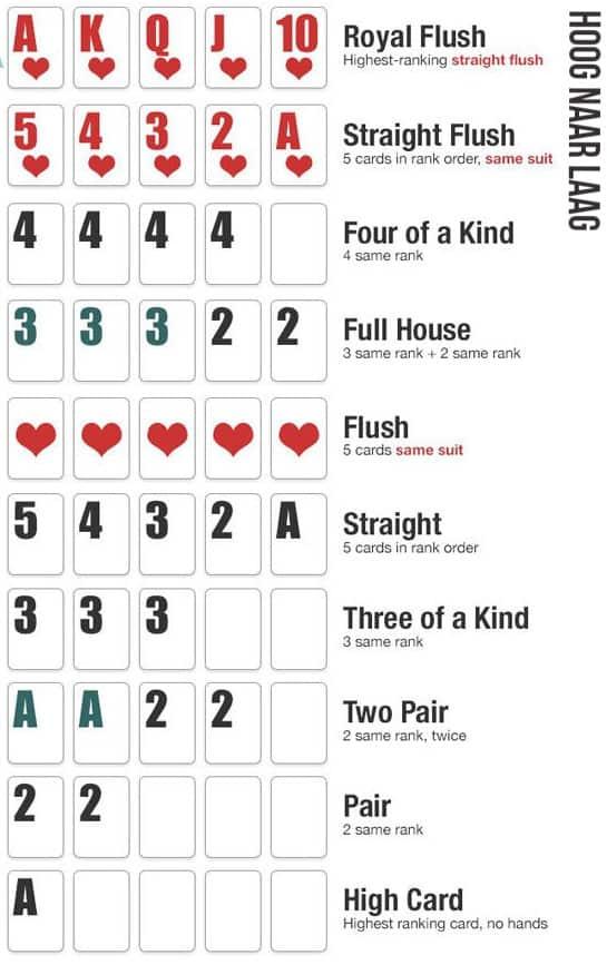 Poker kaartwaarden